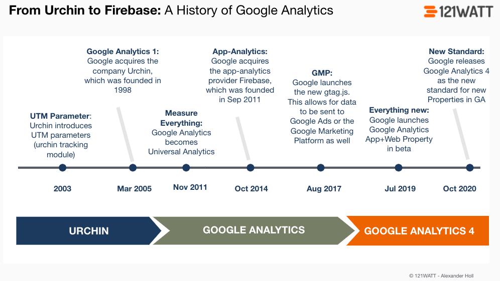 Google-Analytics-History-121WATT universal analytics Google Analytics 4 property Google Analytics 4 GA4 property GA4