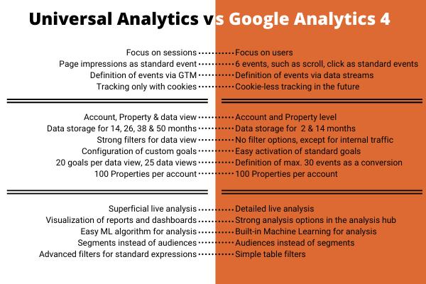 Universal-Analytics-vs-Google-Analytics-4-1 universal analytics Google Analytics 4 property Google Analytics 4 GA4 property GA4
