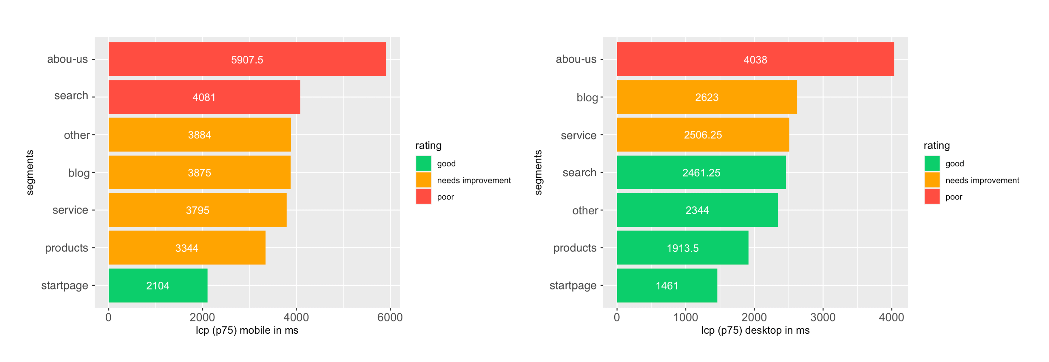 segments_en web vitals measure web vitals measure field data Google Tag Manager field data