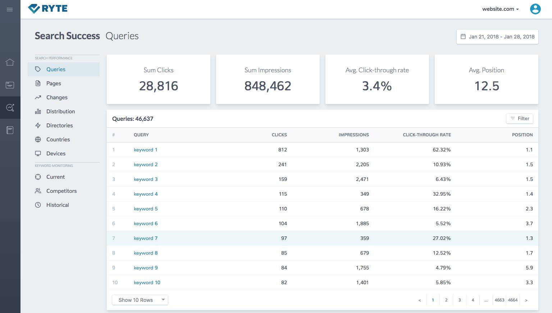 keyword potential
